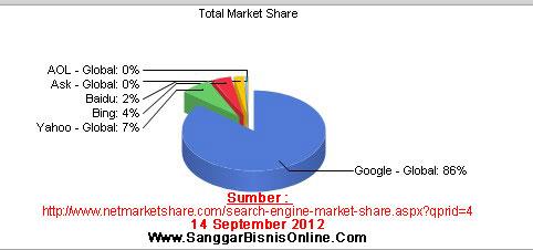 Jumlah pengguna Search Engine