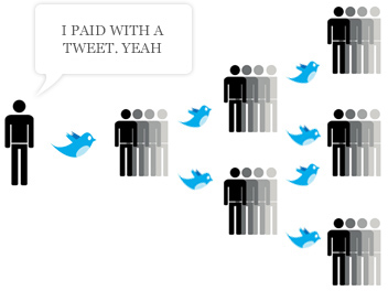 viral twitter marketing